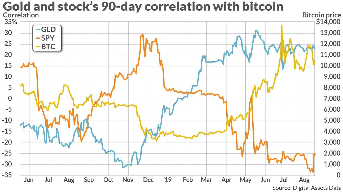 ¿Pueden las criptomonedas protegerse contra una caída del mercado de valores?