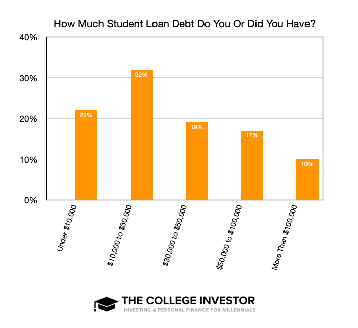 Cuanta deuda de préstamos estudiantiles