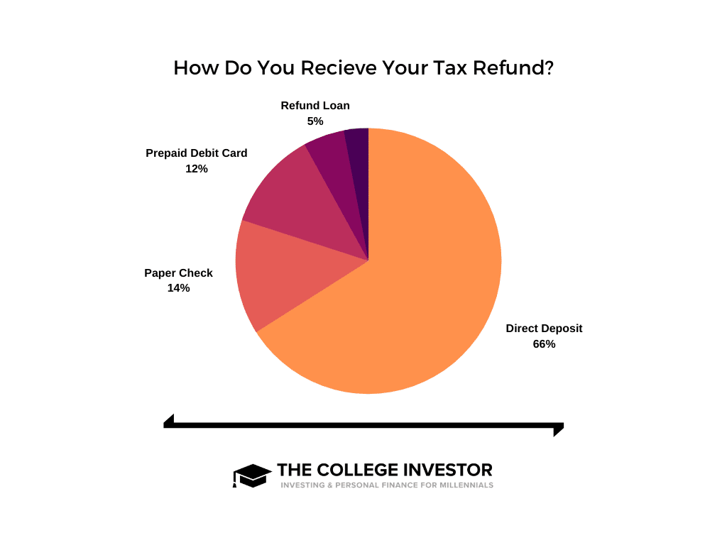¿Cómo recibe su reembolso de impuestos?