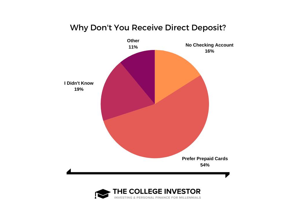 Por qué no hay depósito directo