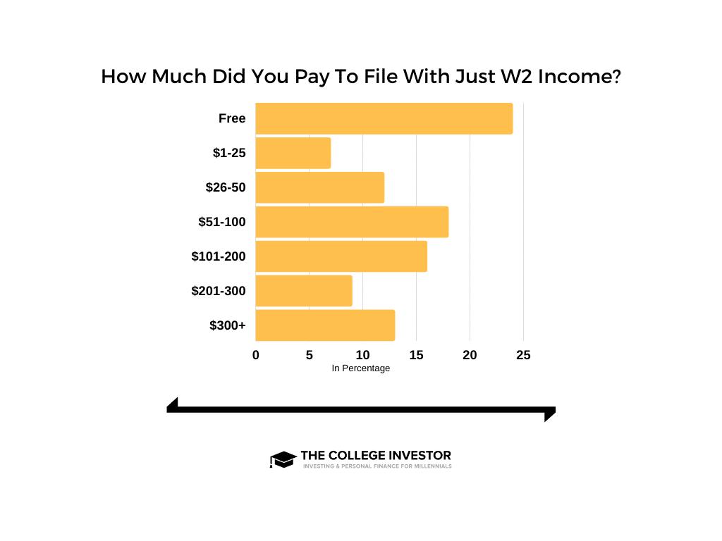 Costos de presentación de impuestos sobre la nómina W2