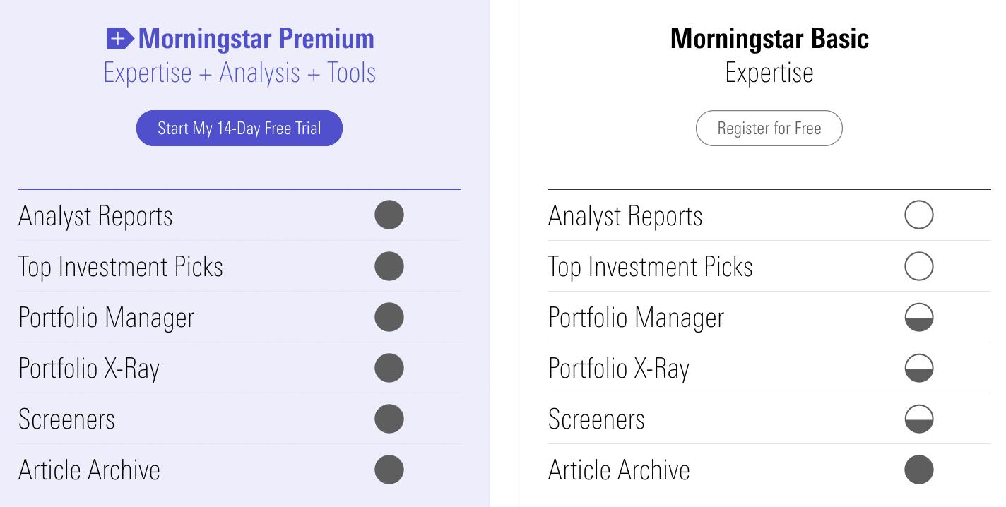 Comparación de planes Morningstar