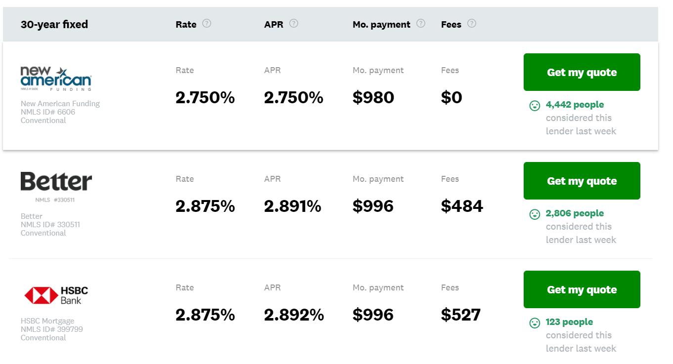 Comparación de hipotecas Credit Karma