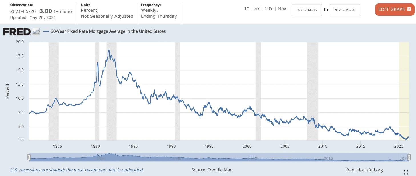 cómo comparar las tasas de refinanciamiento hipotecario