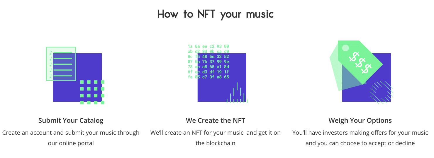 NFT de intercambio de regalías